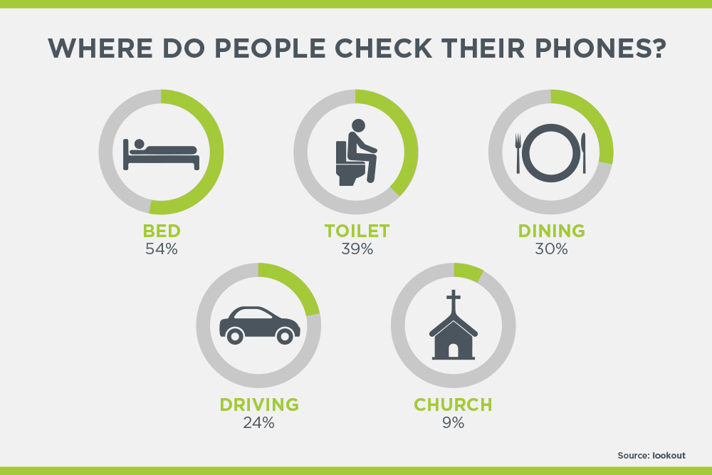 Where do people check their phones