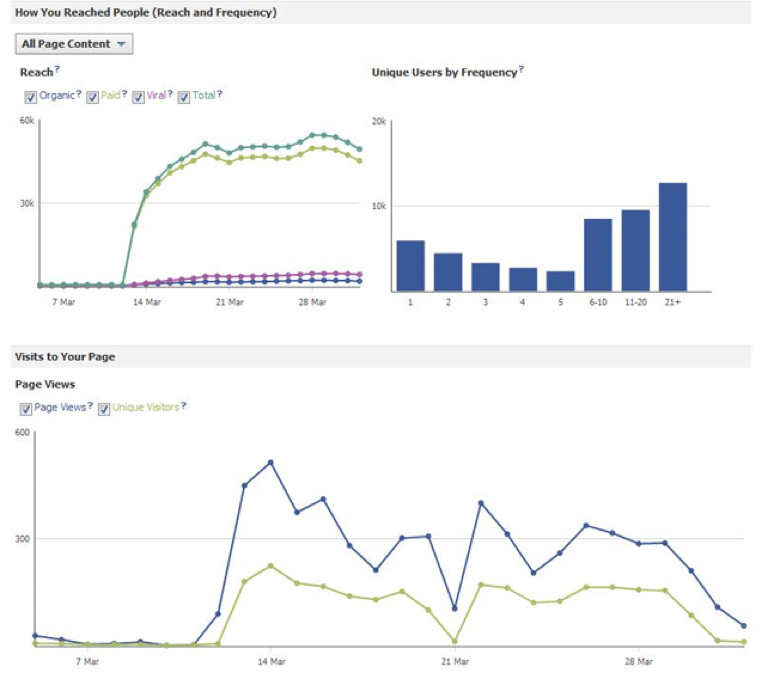 Facebook insights dashboard stats