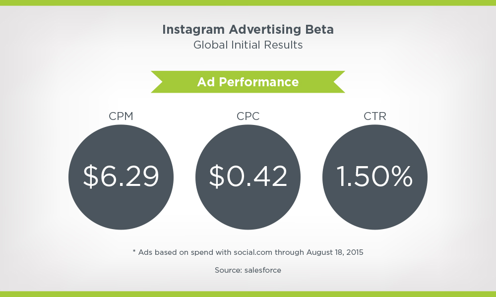 Instagram advertising beta global results