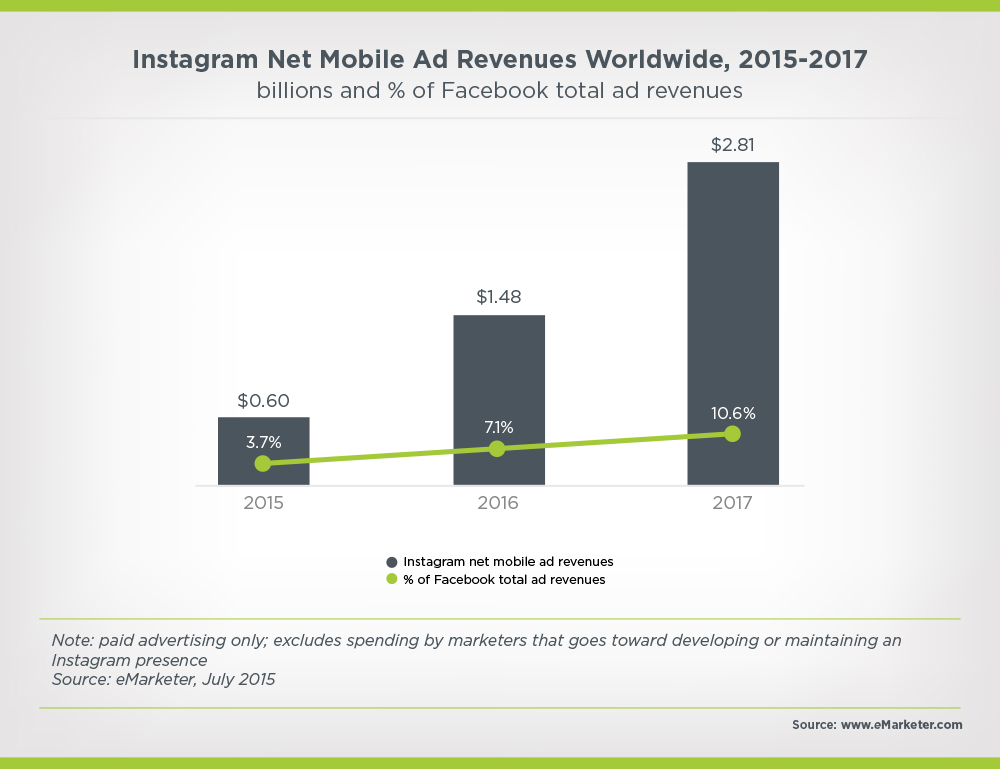 Instagram net mobile ad revenue worldwide