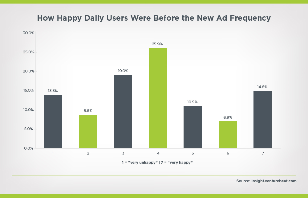 Instagram new ad frequency perception