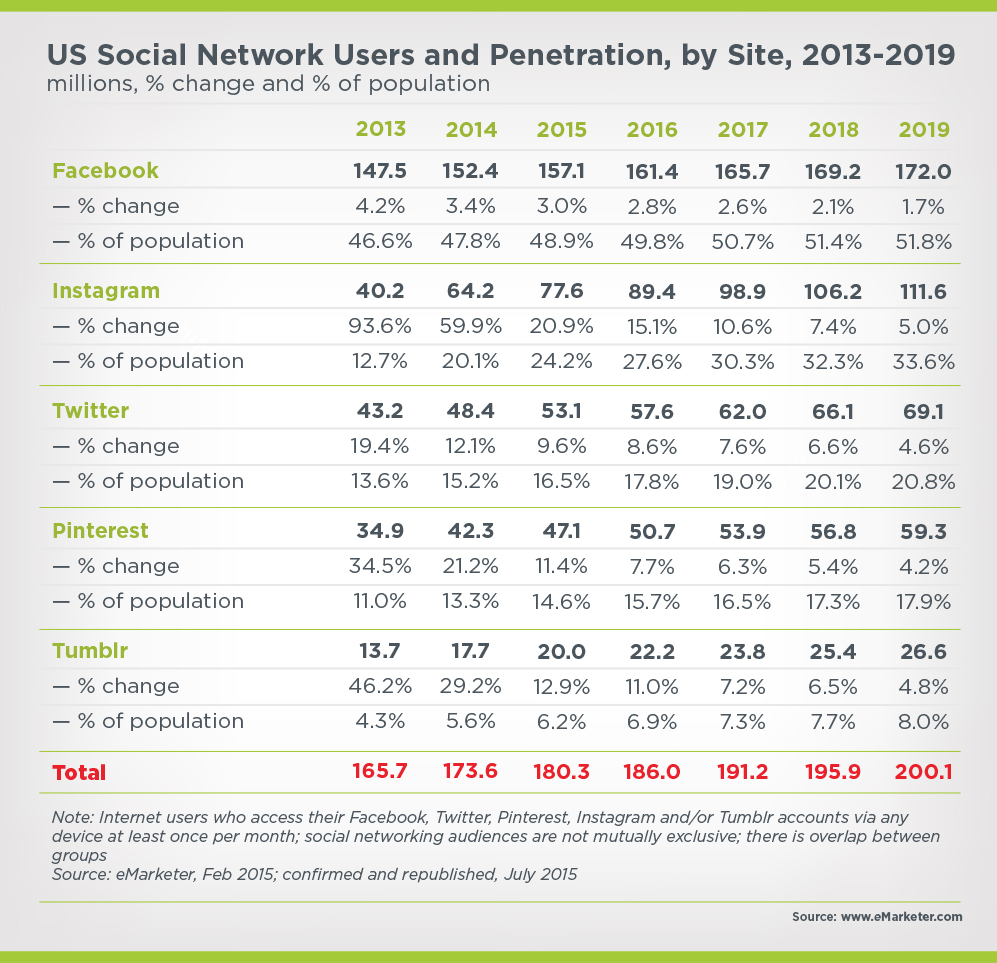 US social network users and penetration