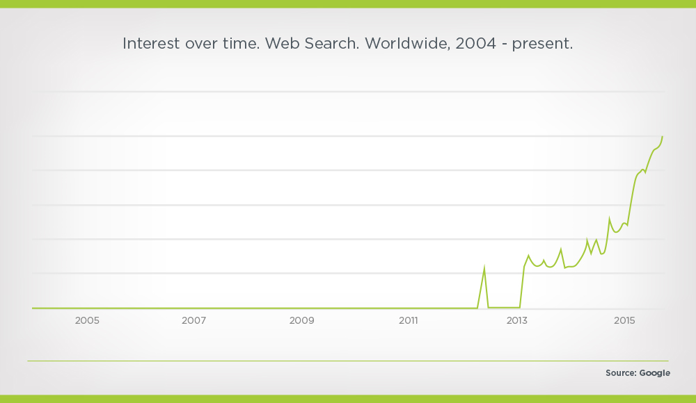rise of influencer marketing