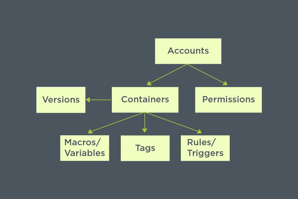 Google Tag Manager hierarchy