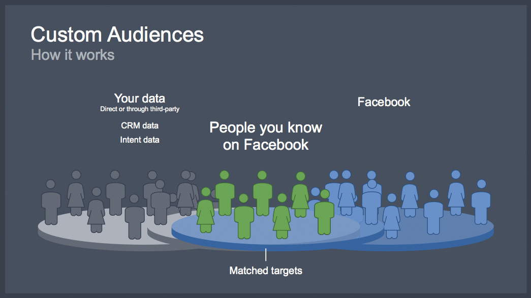 Use Facebook Custom Audiences to Remarket