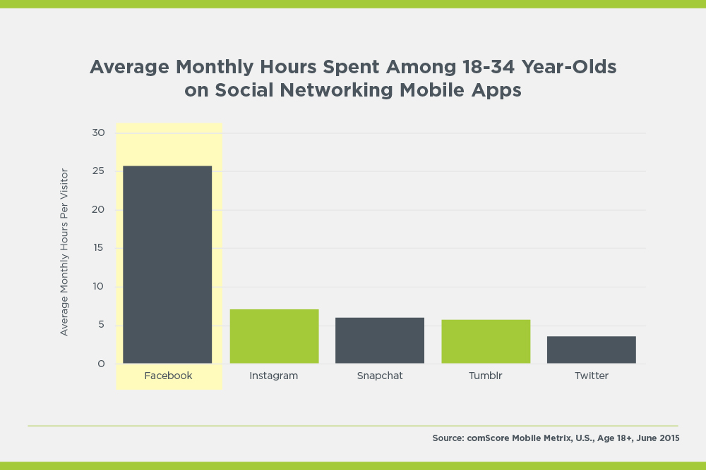 average monthly hours spent on social networking mobile apps