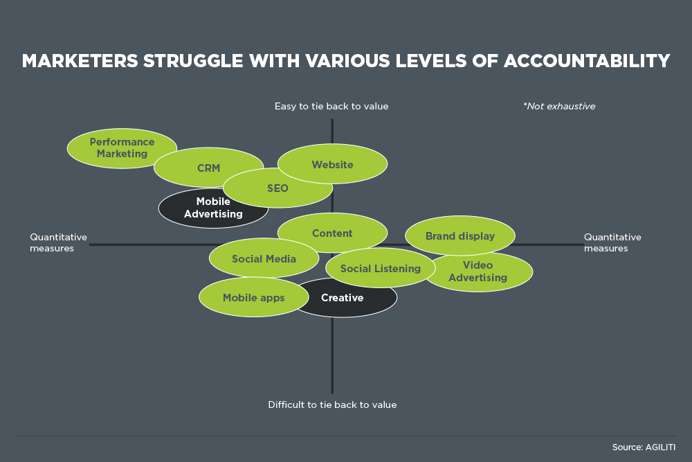 marketeres struggle with various levels of accountability