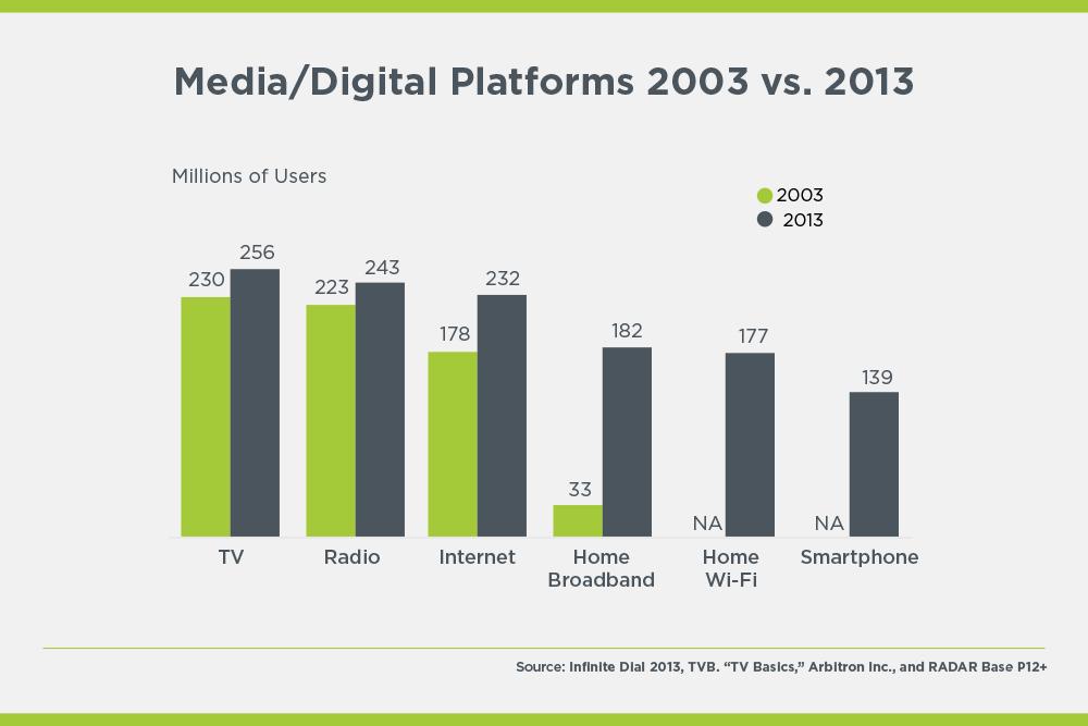 media and digital platforms comparison 2003 vs 2013