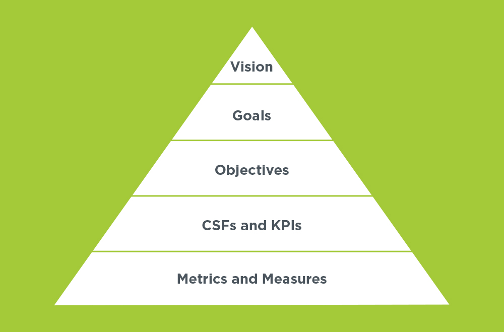 set clear strategies and objectives