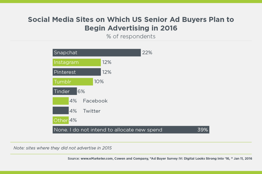 social media sites senior ad buyers plan to advertise in 2016