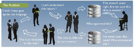 systematic approach to evaluation and data reporting