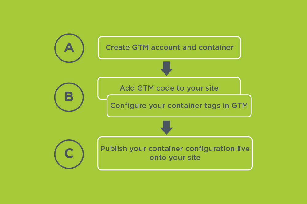 tag installation steps