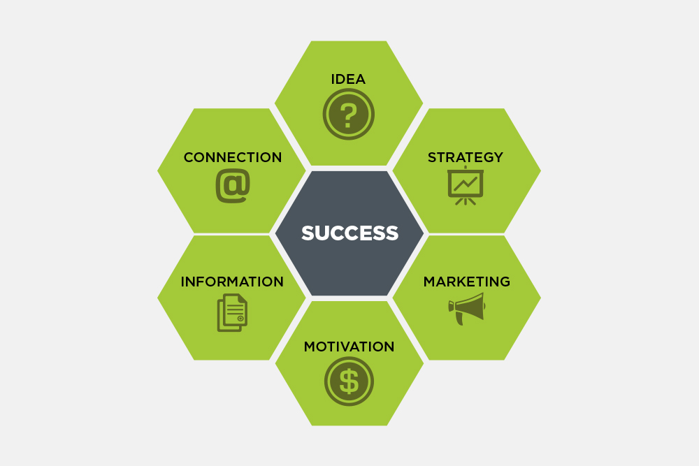 understanding client marketing goals