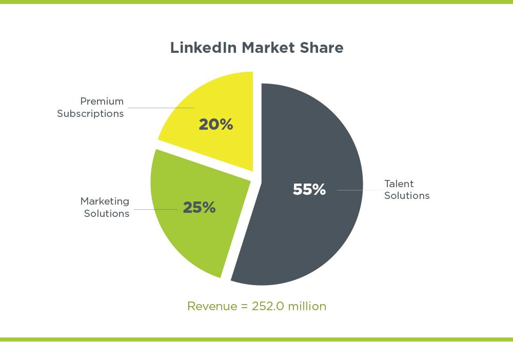 LinkedIn market share