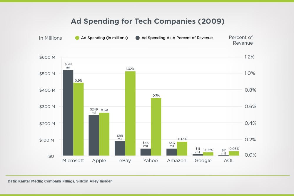 ad spending of big tech companies