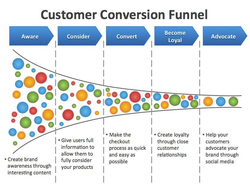 customer conversion funnel