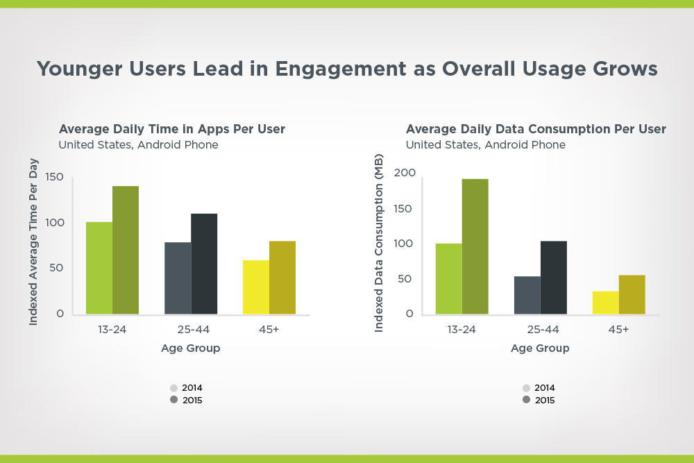 engagement data of younger users using android apps