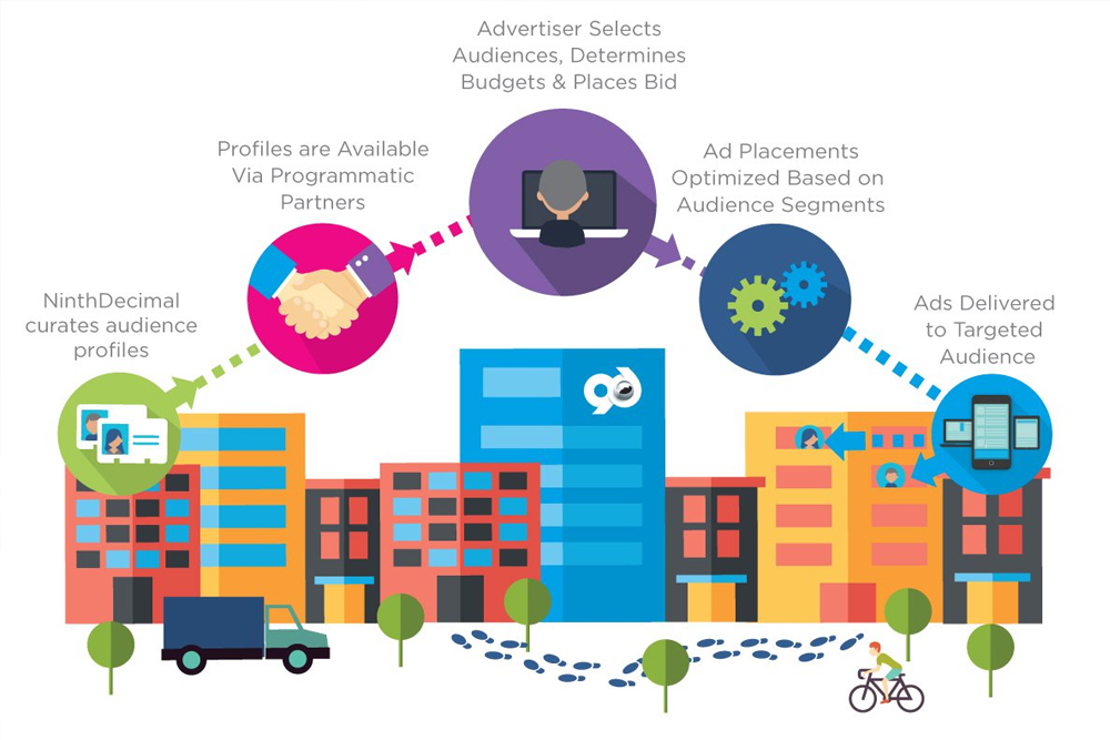 mobile programmatic audience targetting