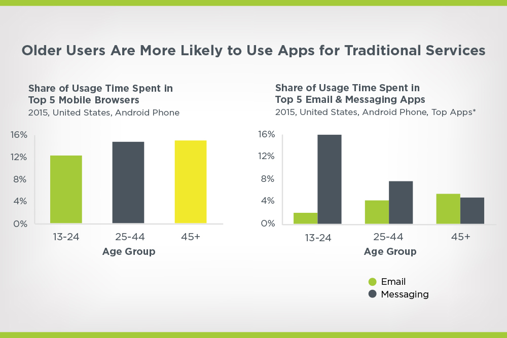 older users use of mobile, email, and messaging apps
