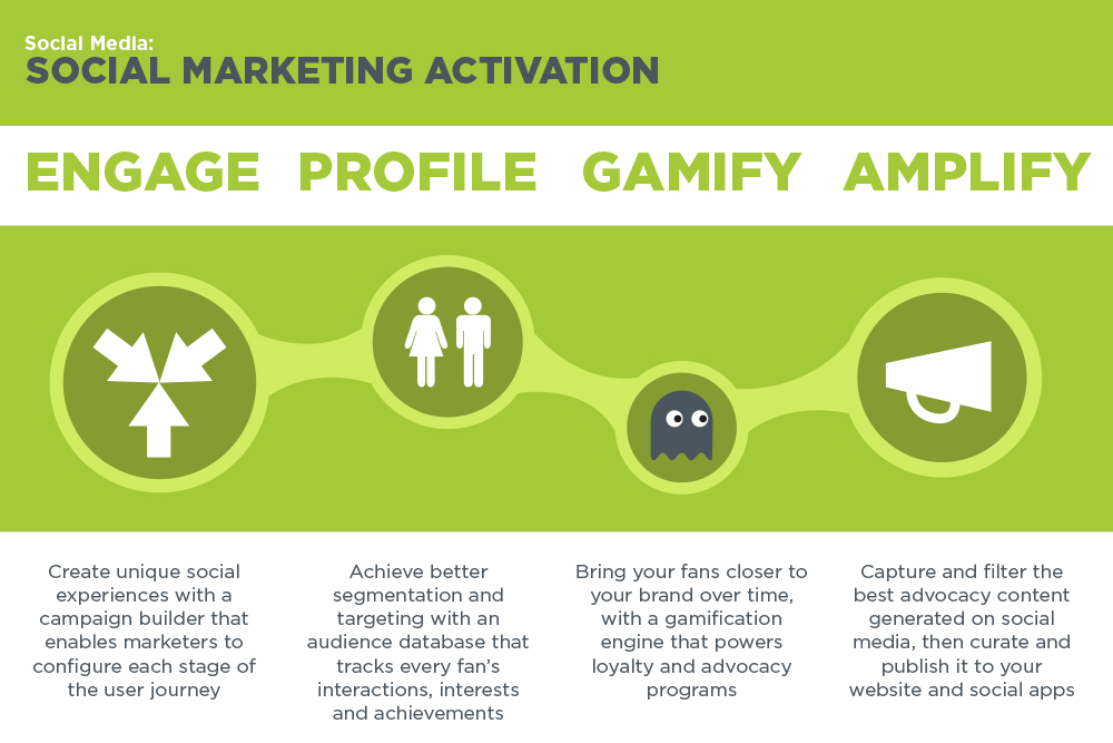 social marketing activation