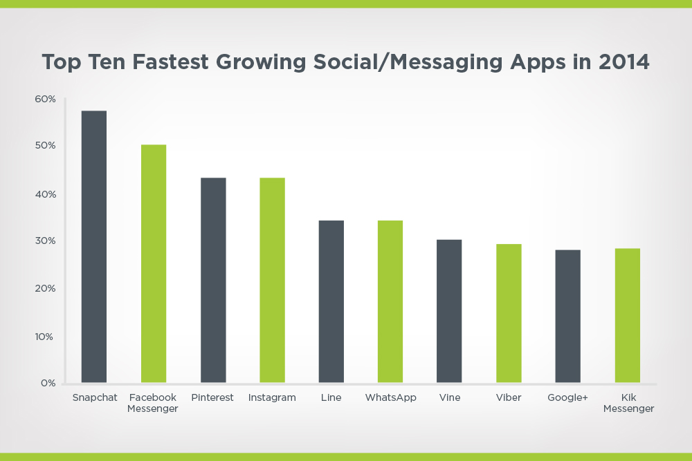 top ten fastest growing social or messaging apps in 2014