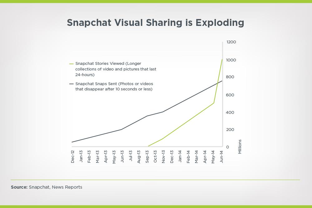 Snapchat visual sharing is exploding