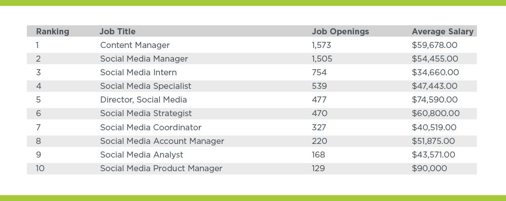 average annual salaries of social media strategists and managers