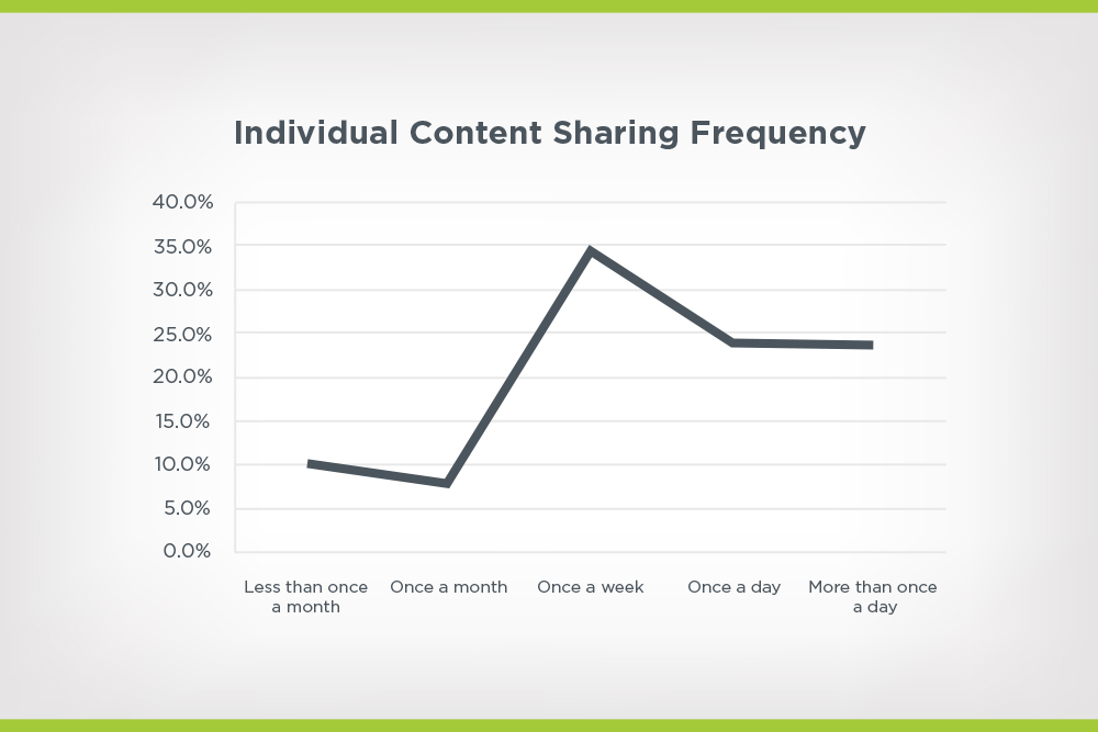 content sharing frequency