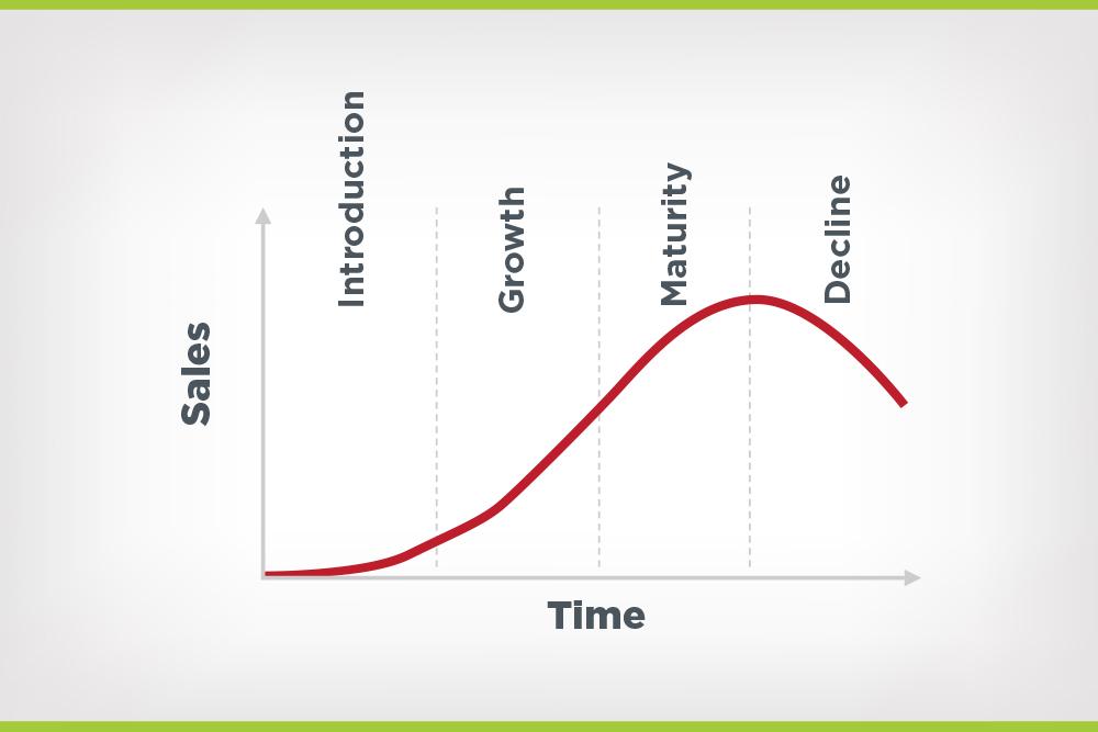 sales versus time graph