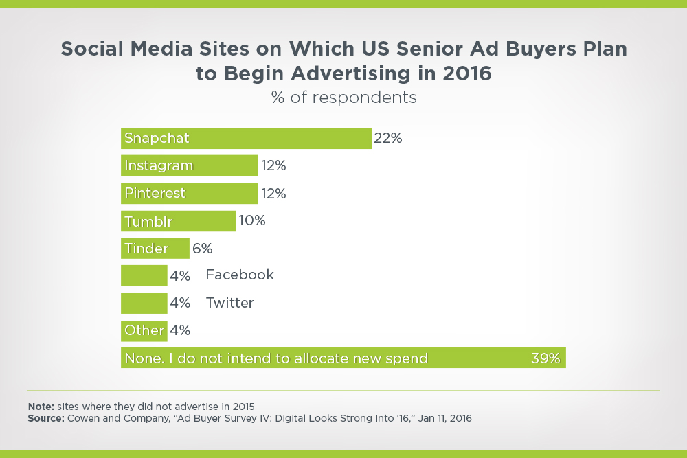 social media sites on which US senior ad buyers plan to begin advertising in 2016