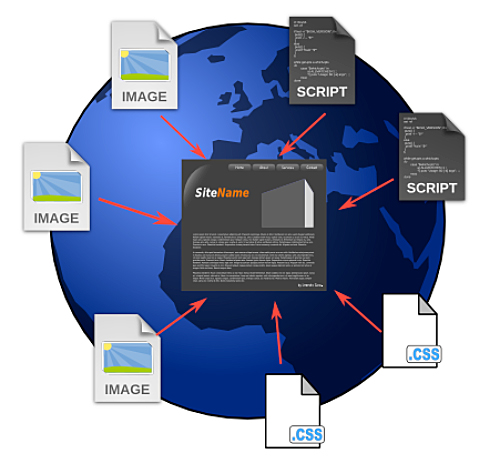 web pages are an amalgamation of files from all across the globe