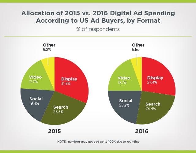 2015 vs 2016 digital ad spending