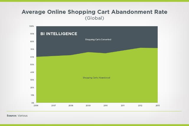 average online shopping cart abandonment rate