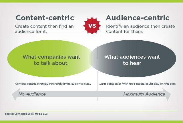 content-centric versus audience-centric