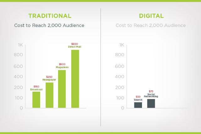 cost of traditional vs digital media