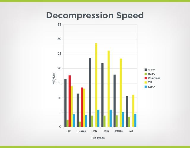decompression speed