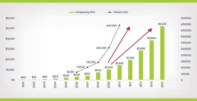 digital spend per year