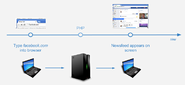 facebook login and server info