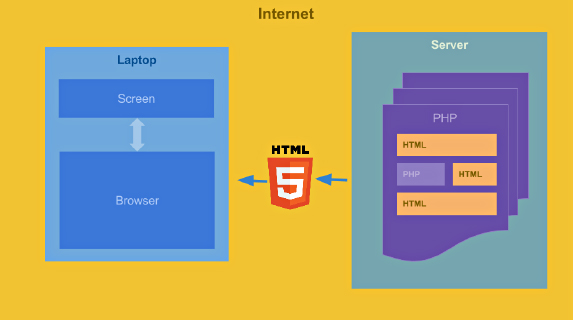 html5 on internet