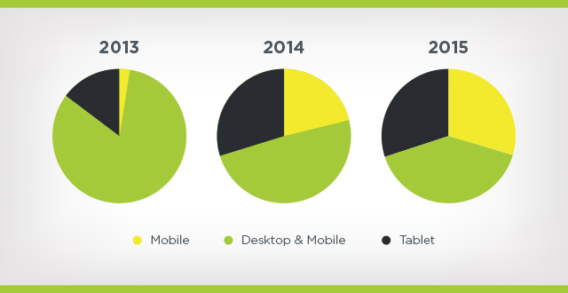 mobile, desktop, and tablet search traffic