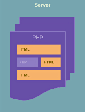 php and html files inside a server