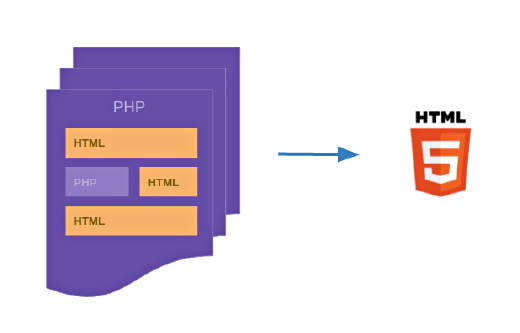 php and html to html5