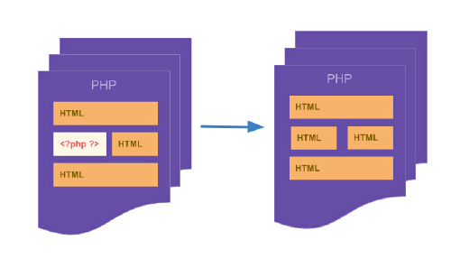 php hybrid run into php processor