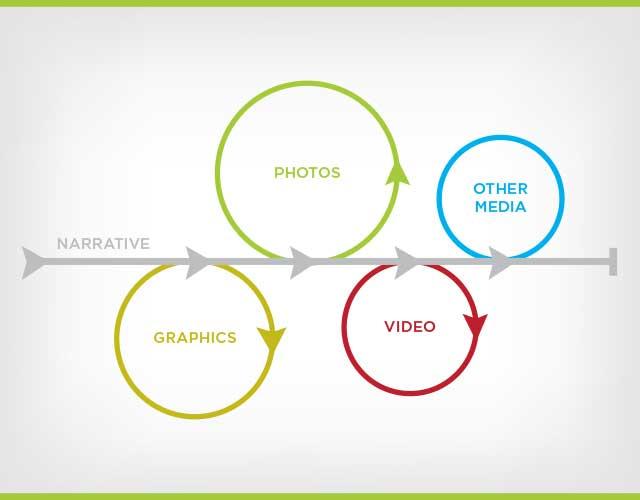 power of multimedia