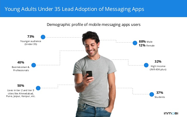 young adults under 35 lead adoption of messaging apps