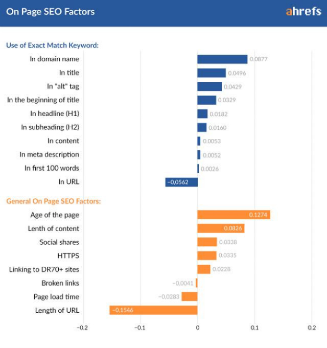 Ahrefs On page SEO Factors