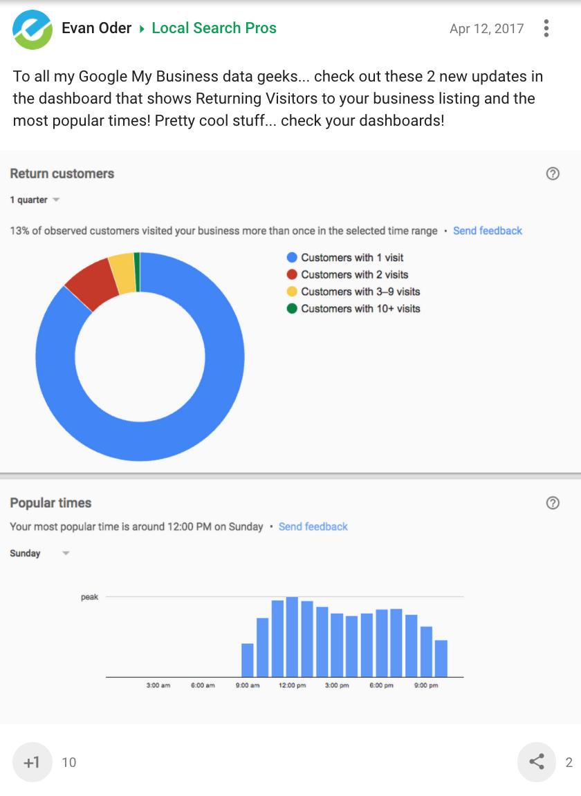 Popular Times index for IBM