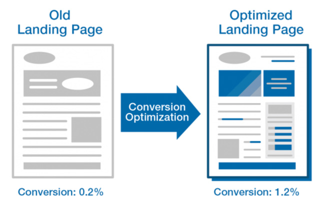 optimised landing page