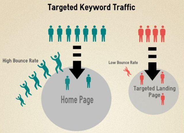 targeted keyword traffic