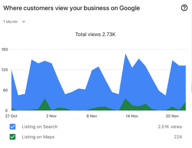 Google Maps Ranking Insights